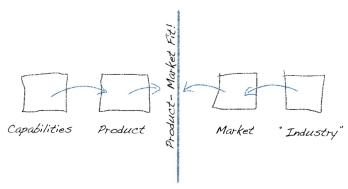 product market fit in university research